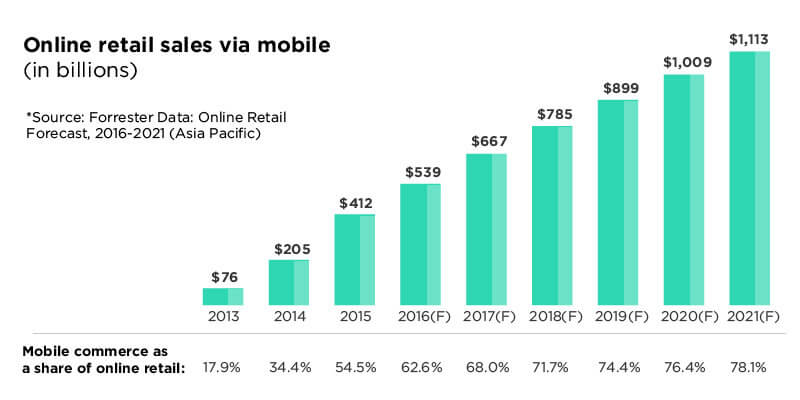 eCommerce Mobile Sales Data